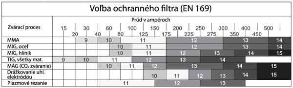 beta-tabulka