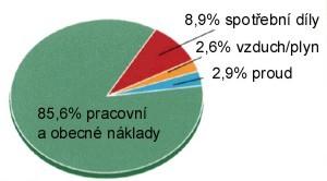 graf_sptr_dily_cesky
